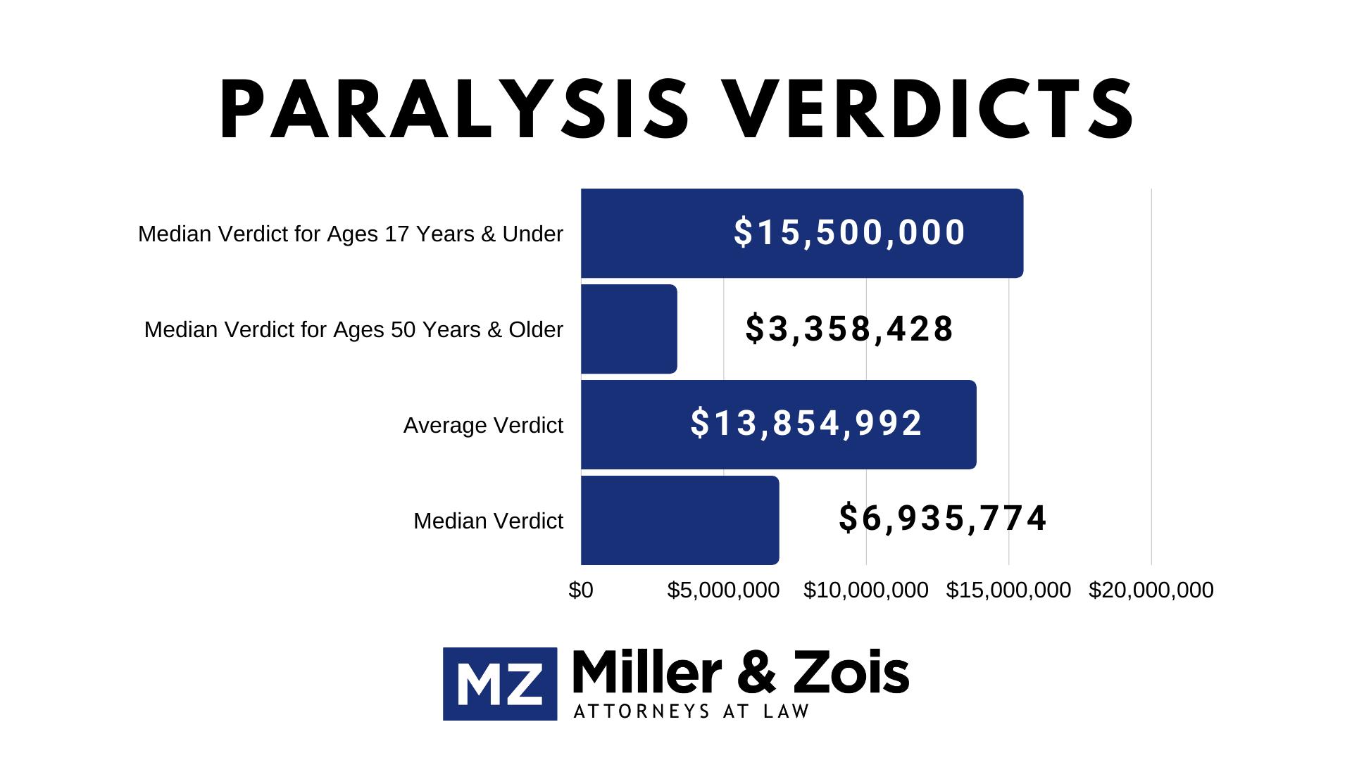Paralysis-Verdicts