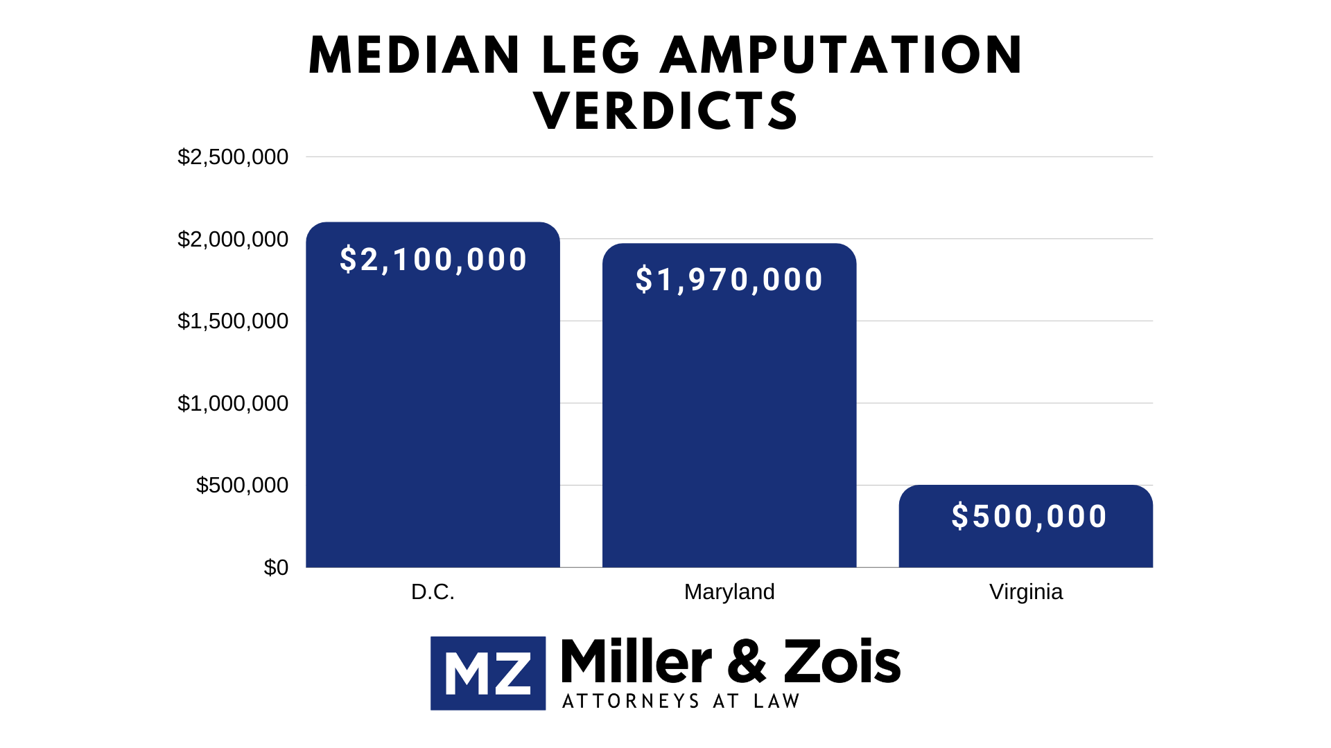 leg amputation verdicts