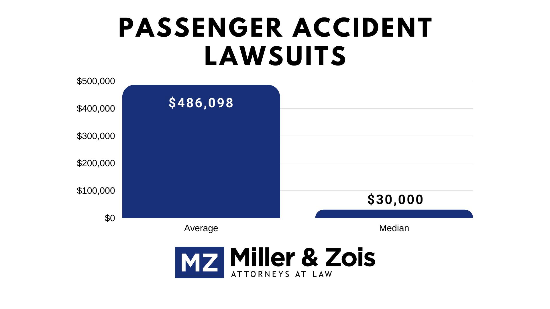 passenger accident lawsuits