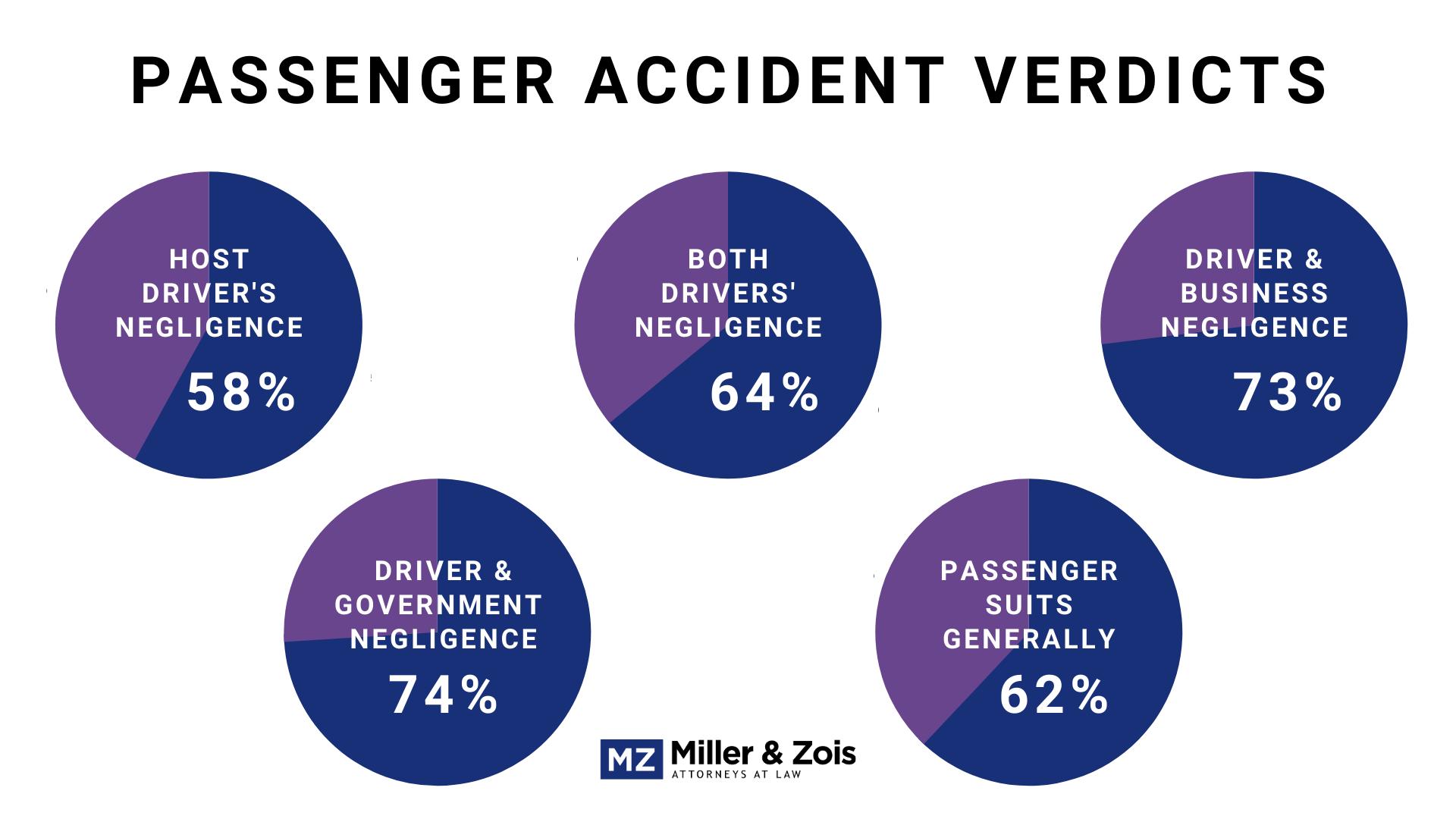 passenger accident verdicts