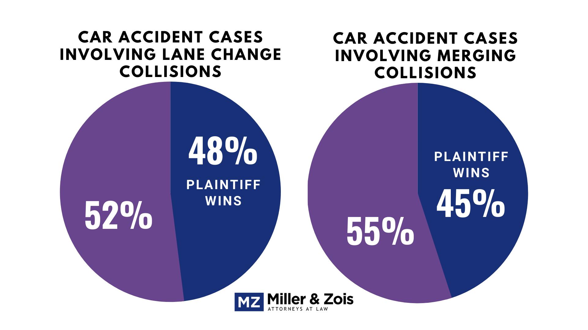 lane change accidents