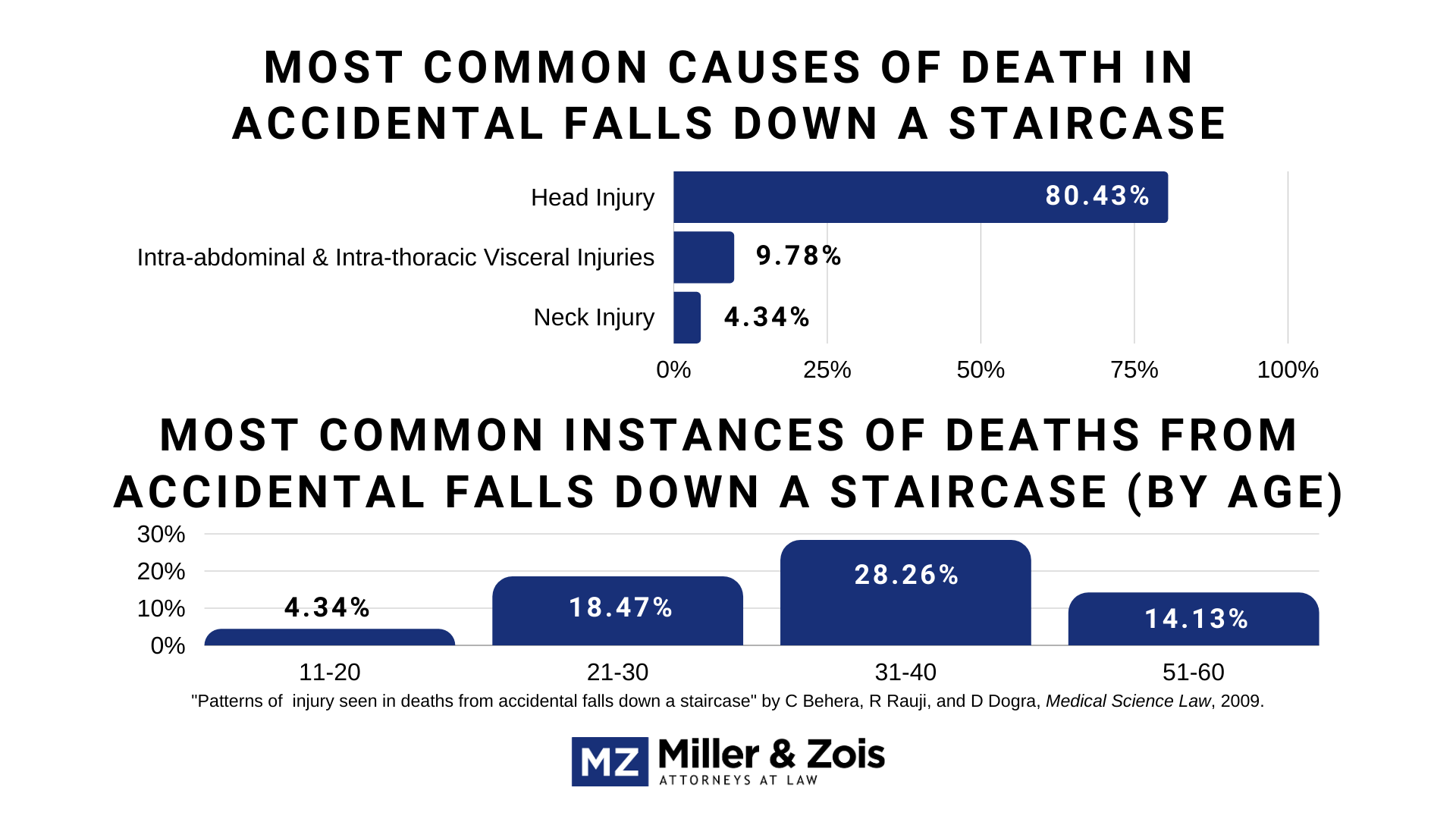 staircase fall cases