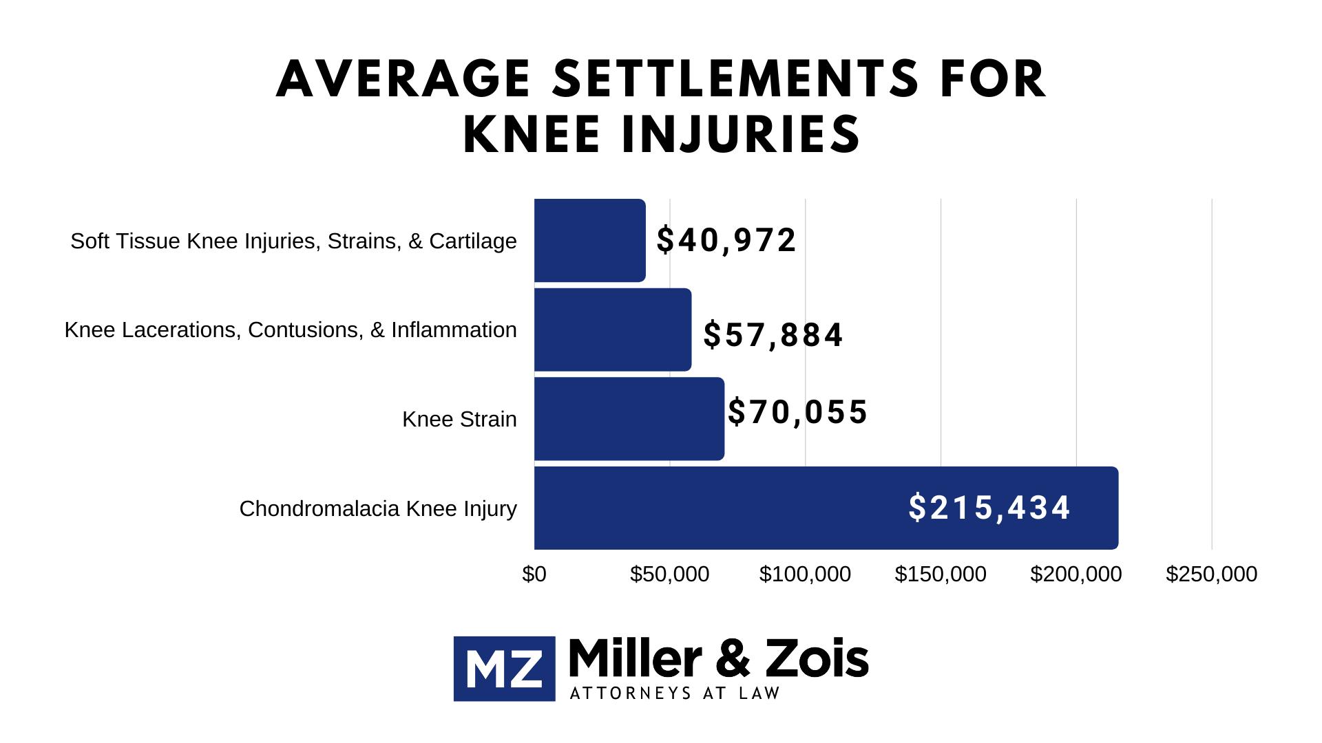 knee injury settlements