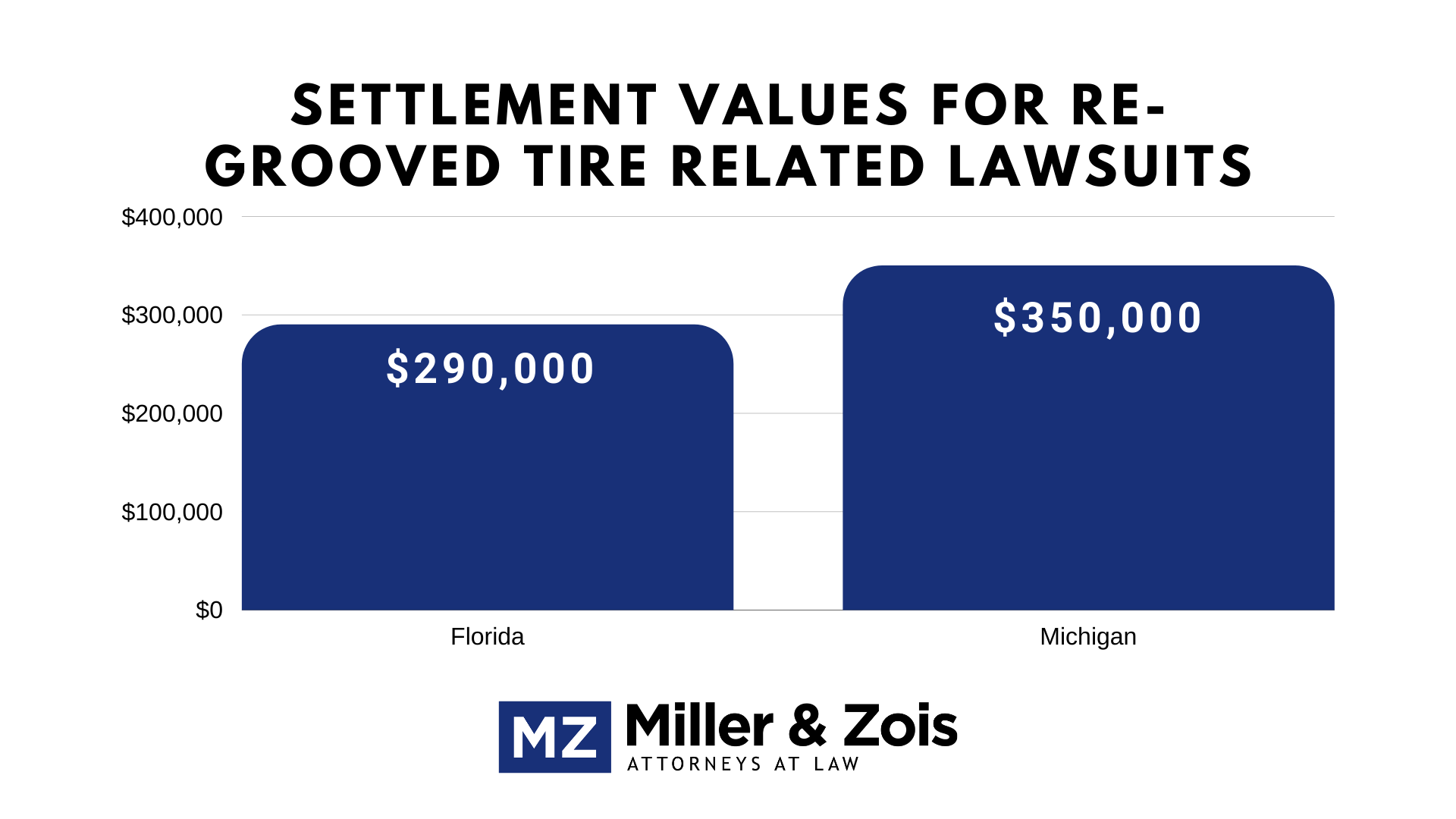 grooved tire lawsuits