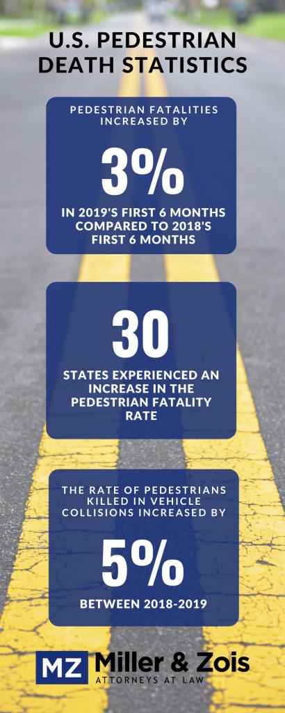 Pedestrian-Death-Statistics-410x1024